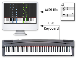How Synthesia Works